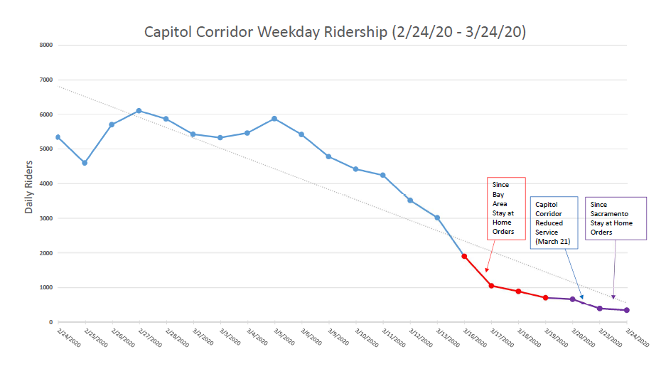 Stimulus Bill- Capitol Corridor ridership decline due to coronavirus