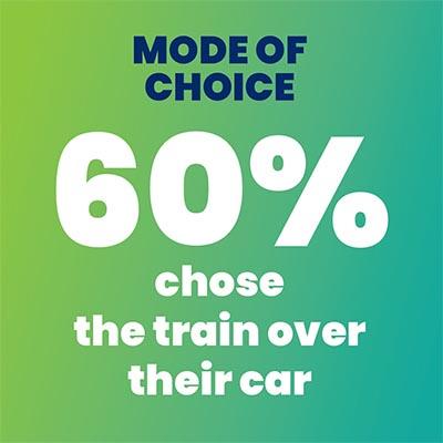Mode of Choice
